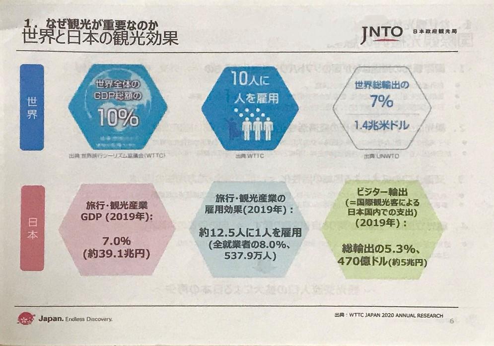 世界と日本の観光効果を示したスライド
