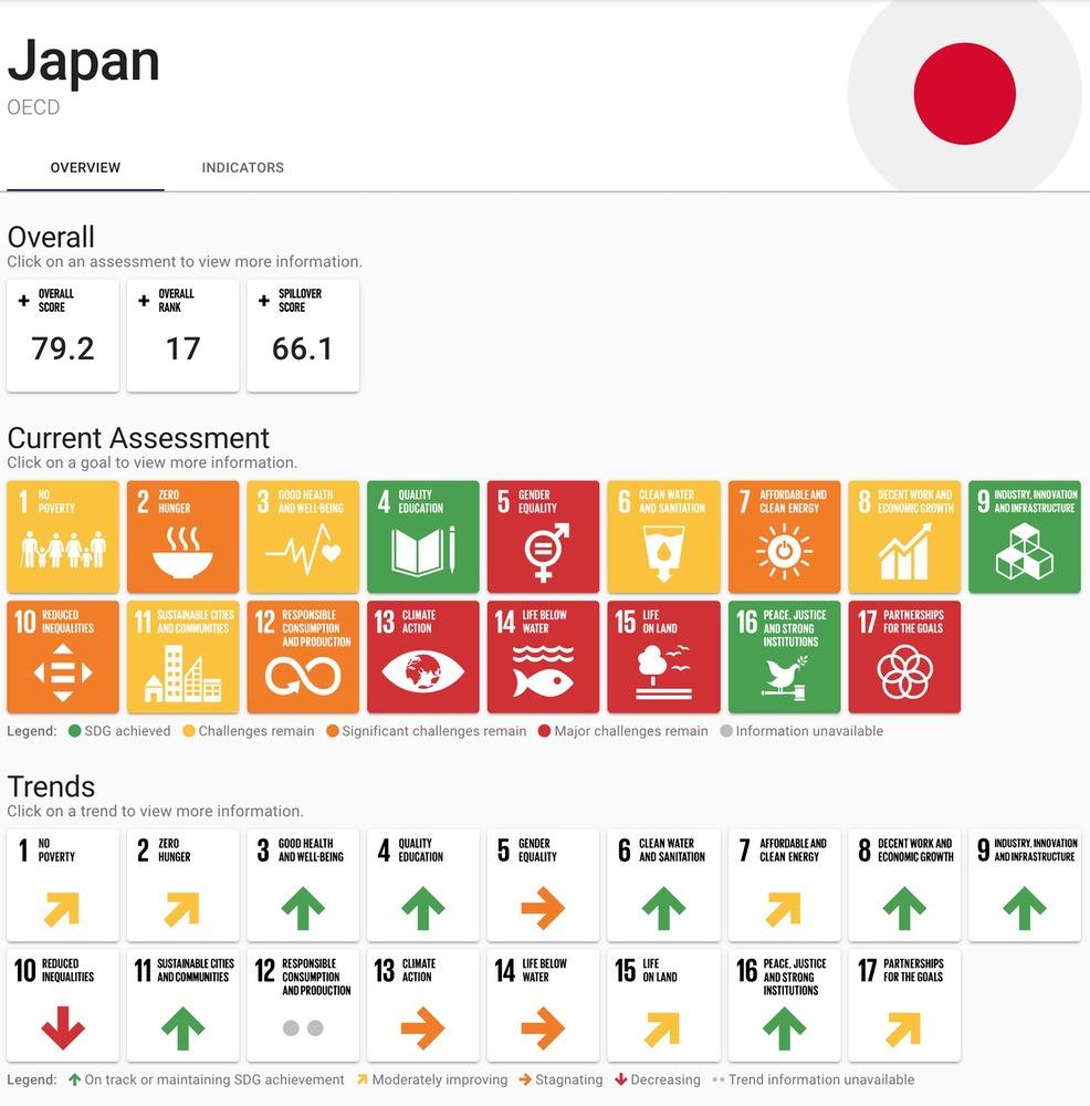 2020年の日本における達成状況