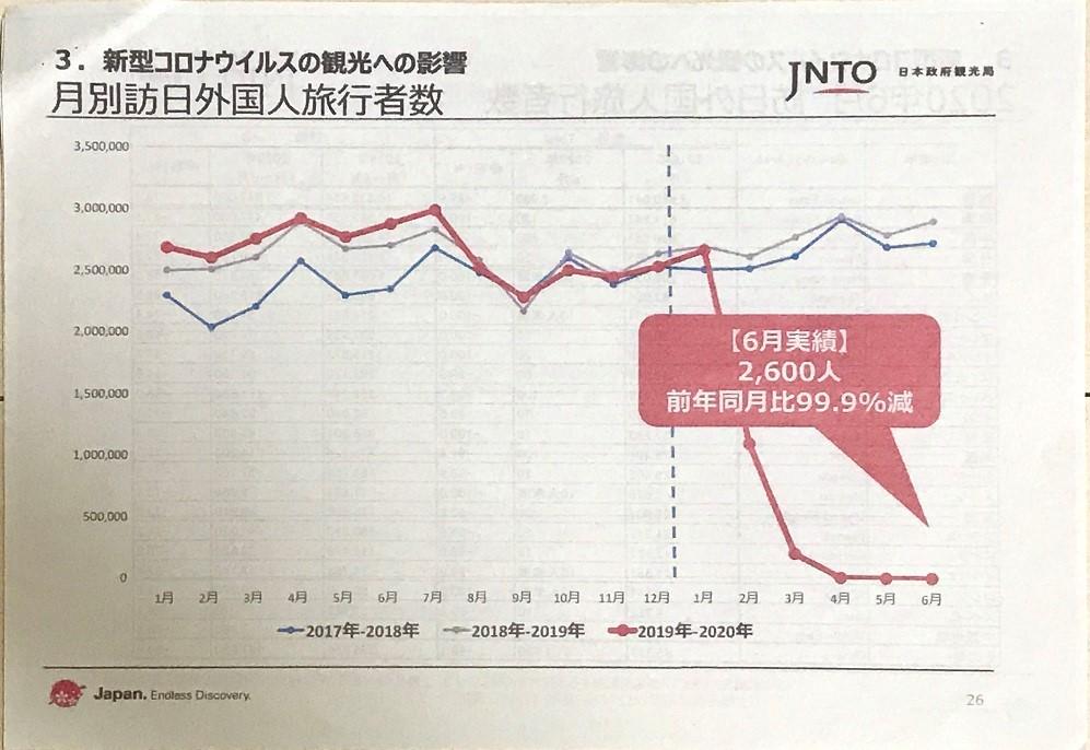月別訪日外国人旅行者数