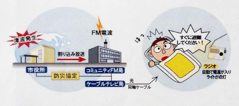 緊急告知FMラジオこくっち こくっちの起動イメージ